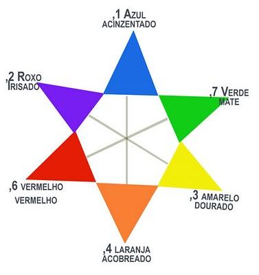 estrela de oswald colorimetria